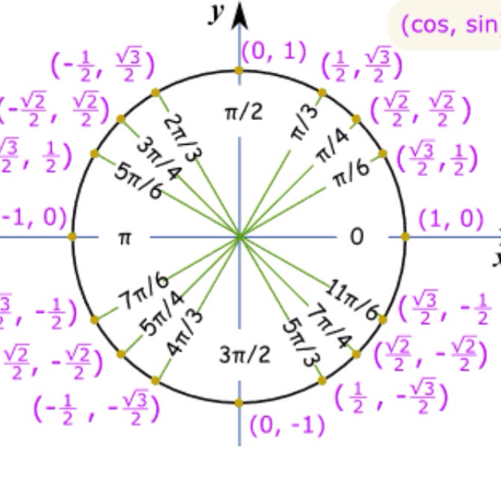 Gallery images and information: trigonometry table sin cos tan